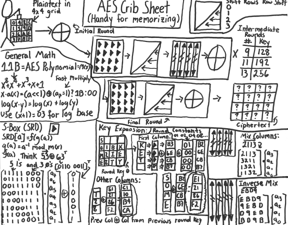 AES Crib Sheet