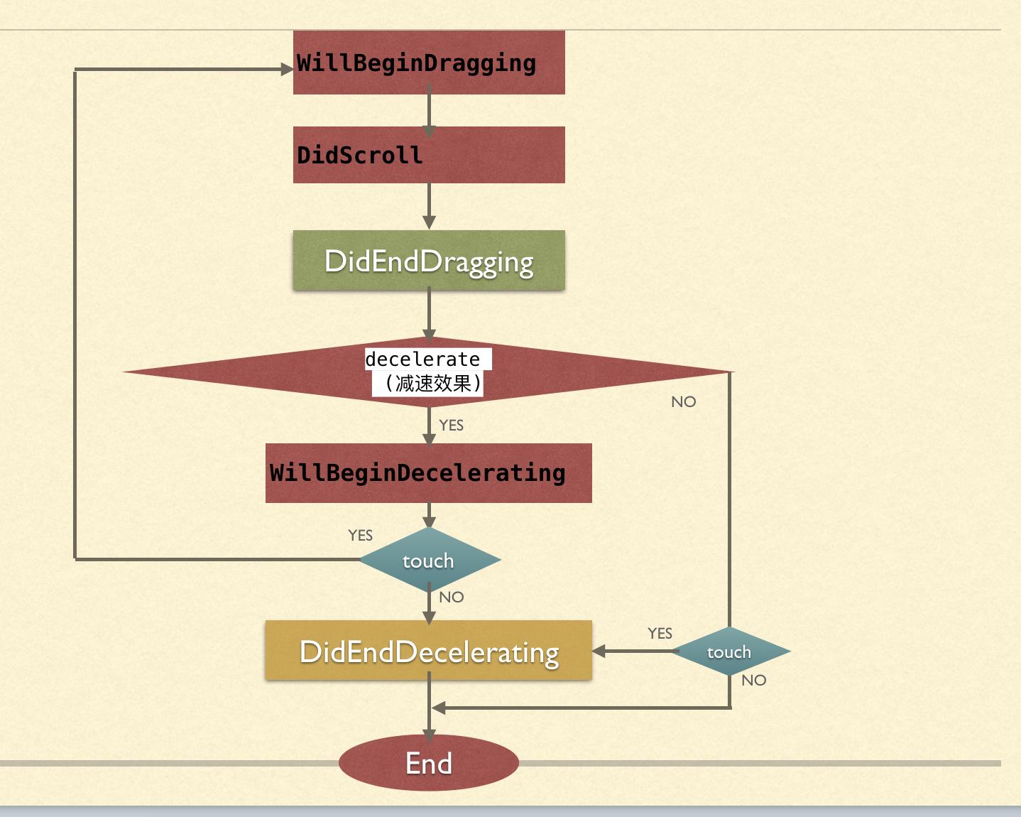 ScrollView滚动时-代理方法执行流程