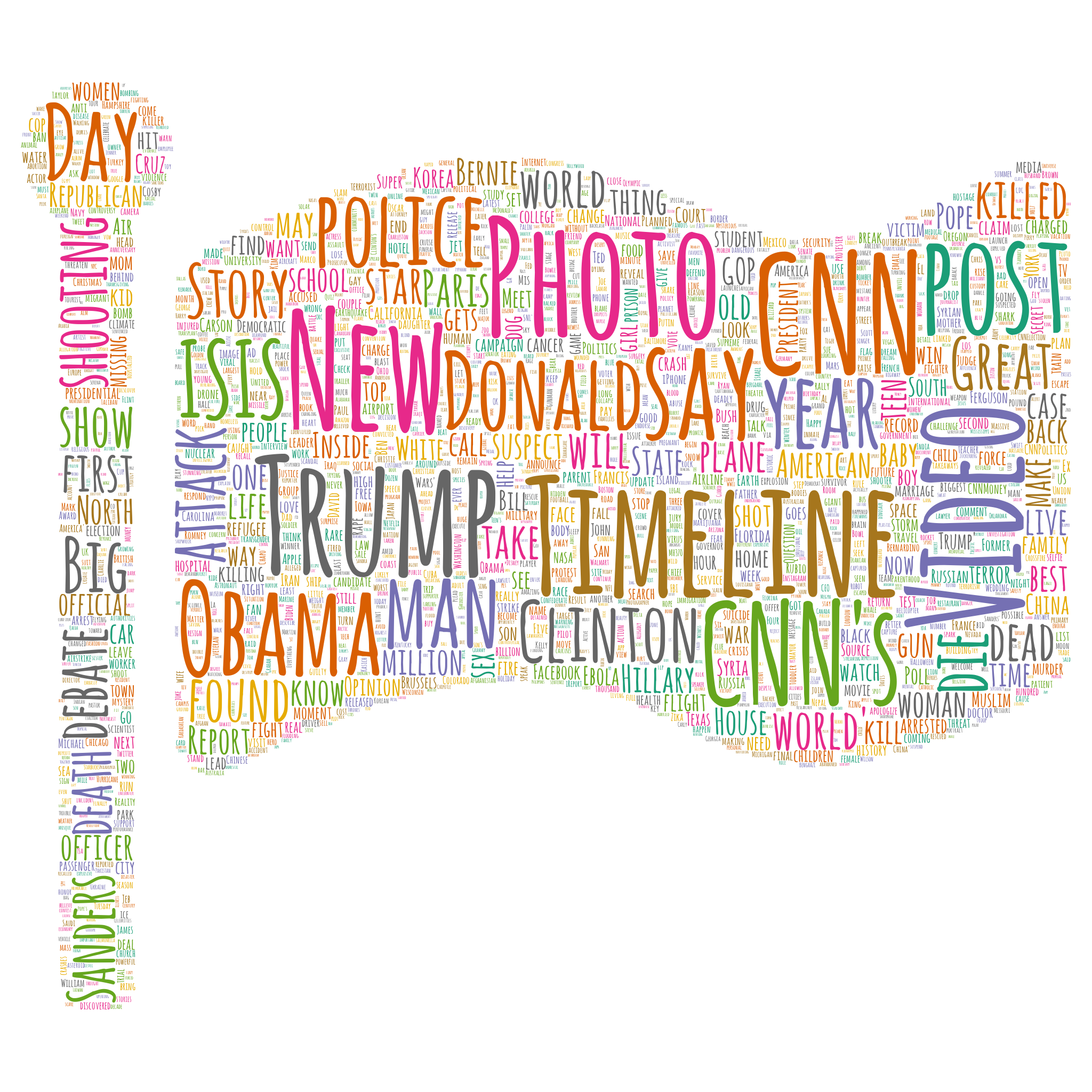 Creating Stylish, High-Quality Word Clouds Using Python and