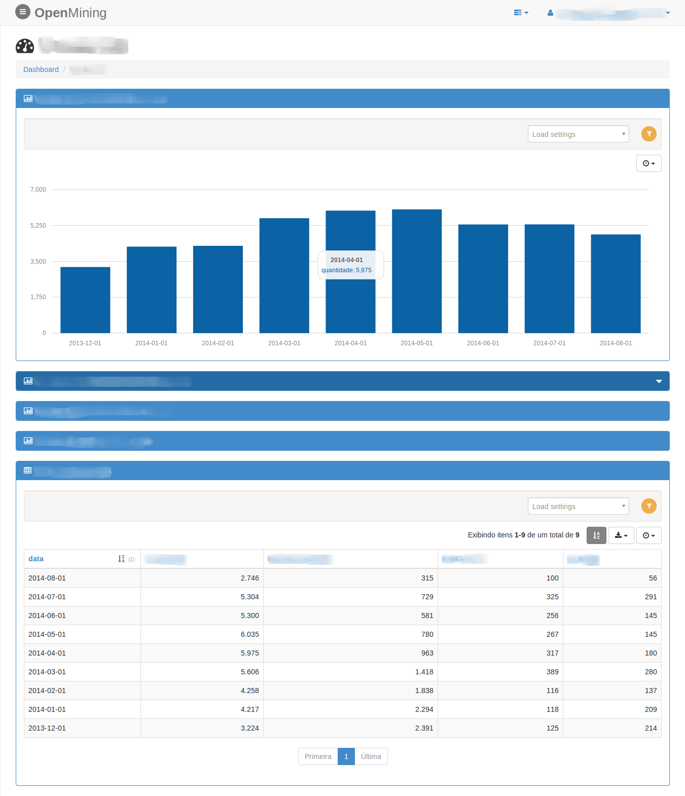 Dashboard Charts OpenMining