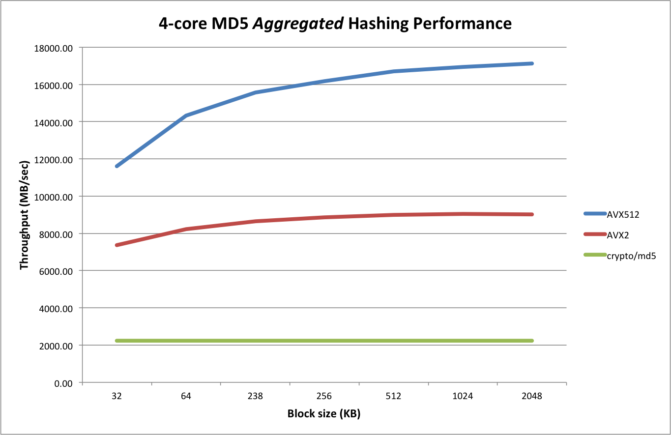 md5-performance-overview