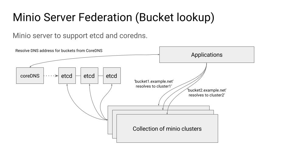 bucket-lookup