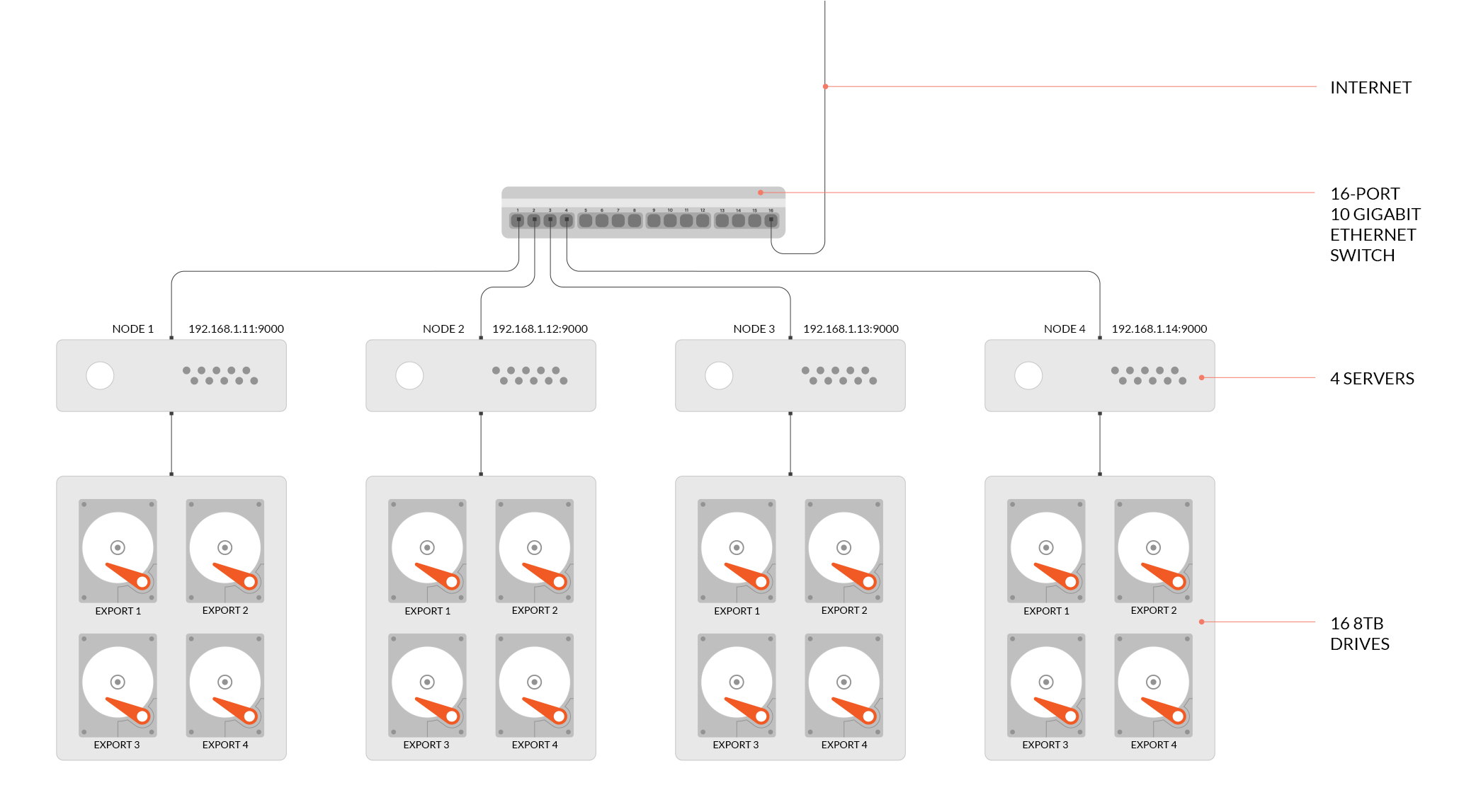 Distributed Minio, 4 nodes with 4 disks each