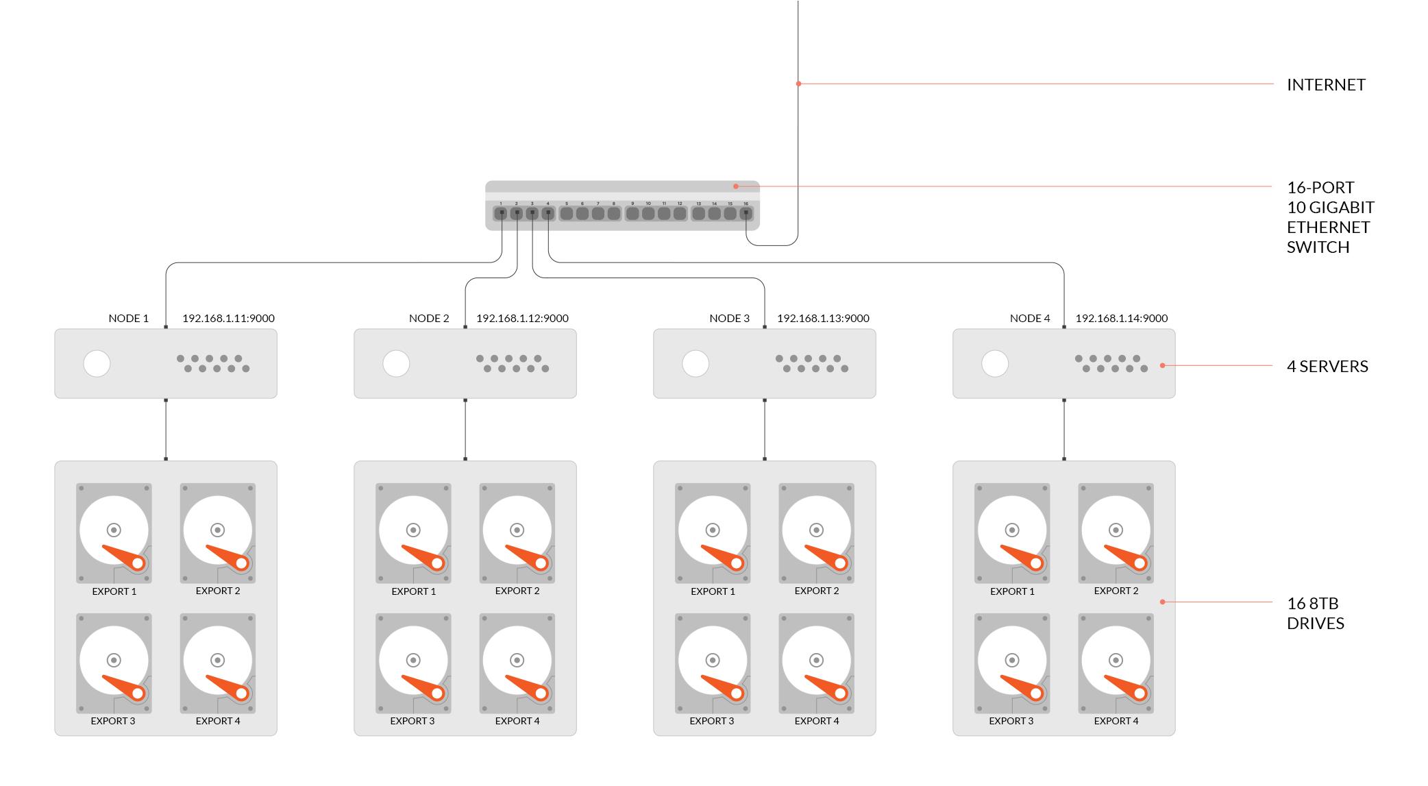 分布式Minio,4节点,每节点4块盘