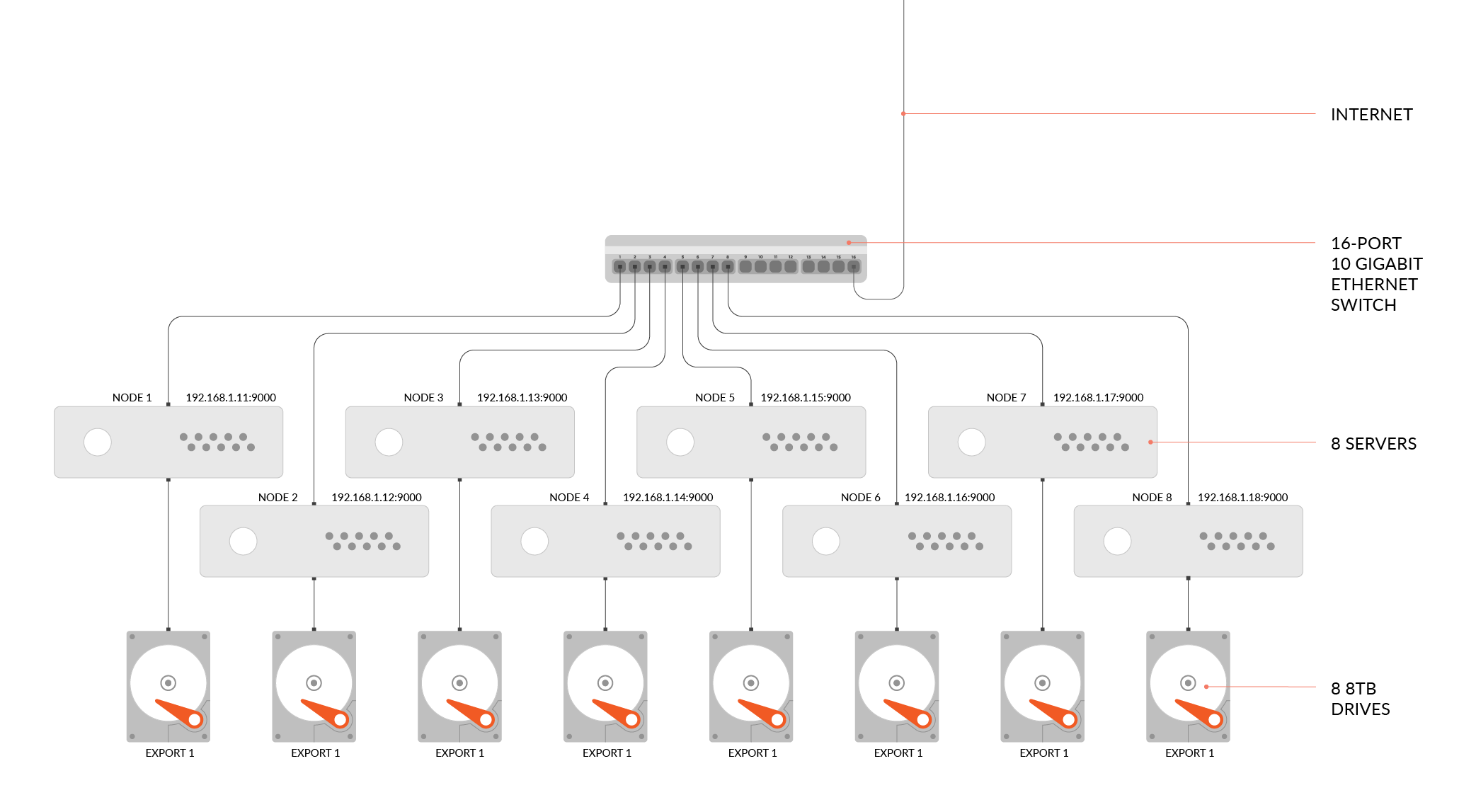 Distributed Minio, 8 nodes with 1 disk each