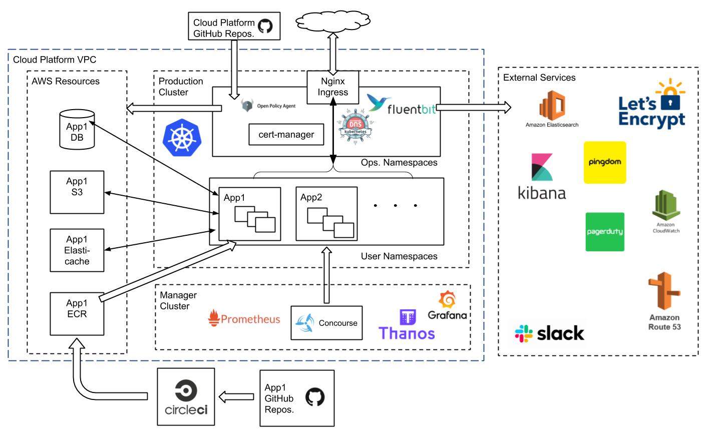 Cloud Platform Diagram