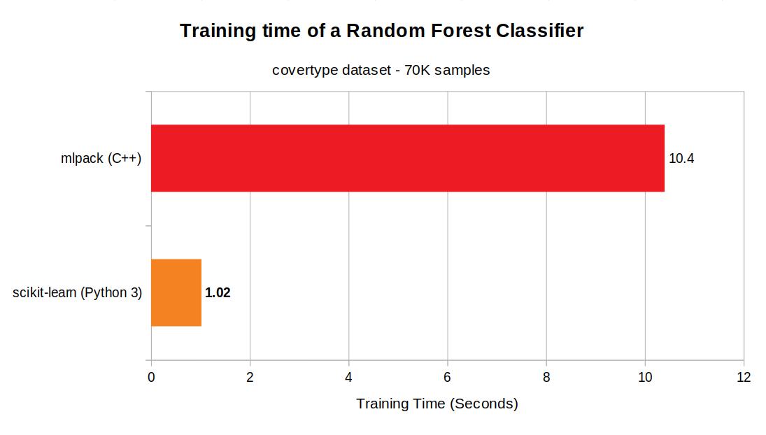 scikit-learn vs. mlpack - training time of random forest