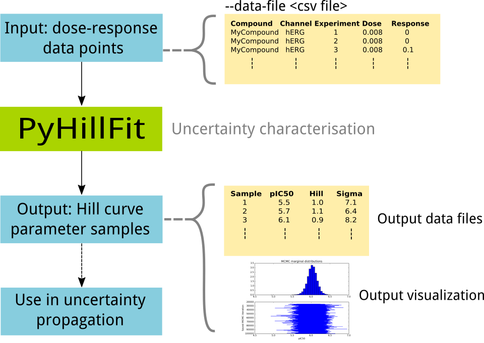 schematic of PyHillFit inputs and outputs