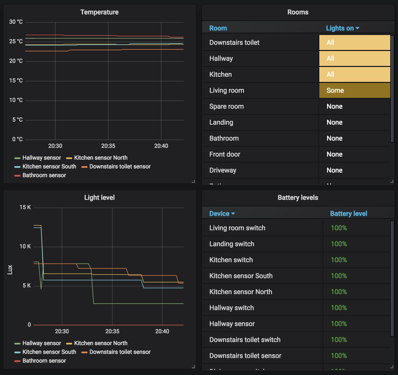 GitHub - mitchellrj/hue_exporter: A Prometheus exporter for