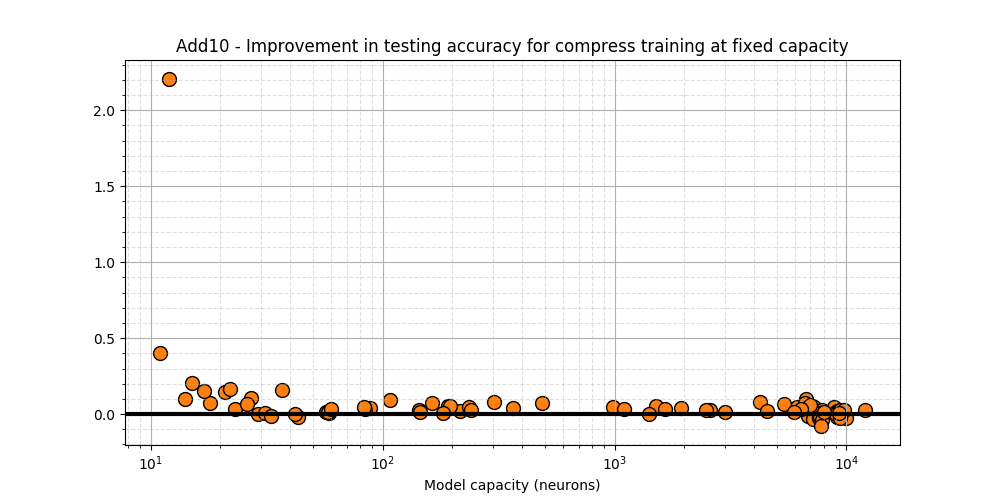 Add10 - Testing acc diff. between Compress and static training