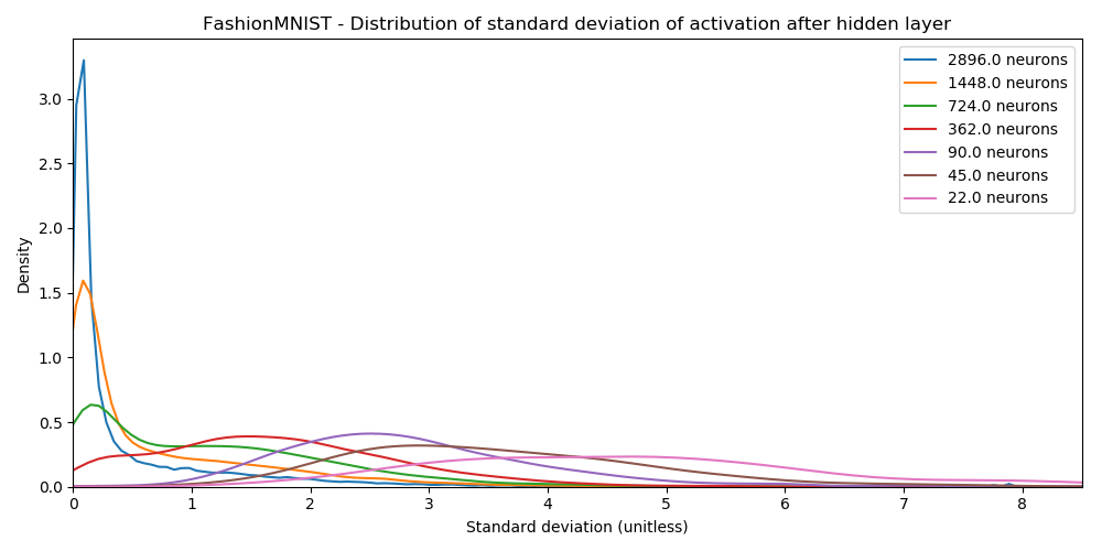 Distribution of Activations - FashionMNIST