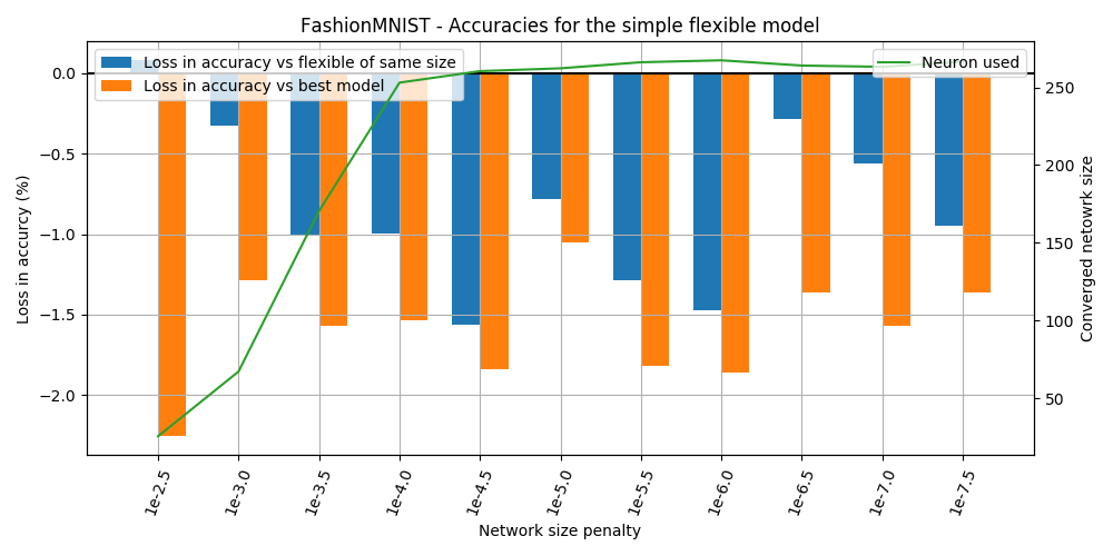 FashionMNIST learned network size
