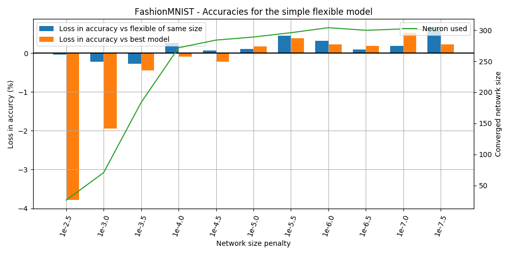 FashionMNIST - Performance with different penalties without l2 reg and on training set