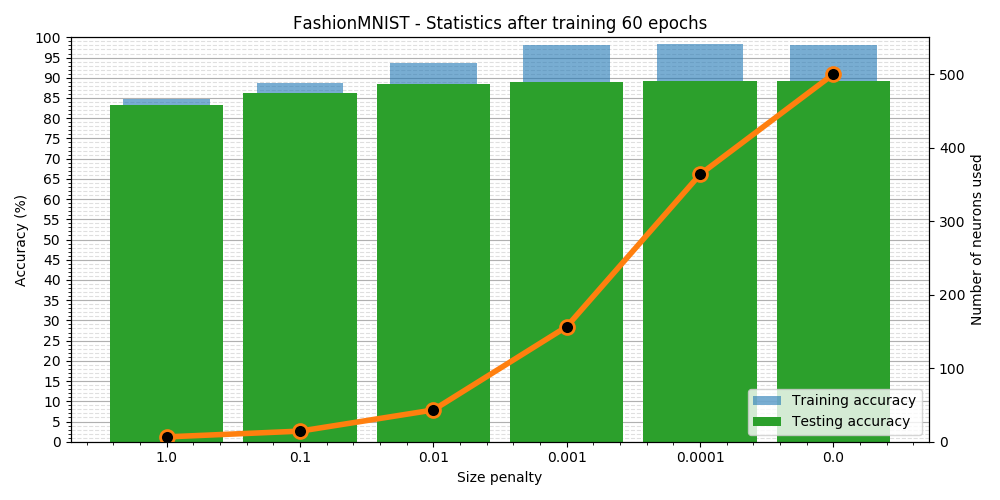 FashionMNIST - simple sparse network training results