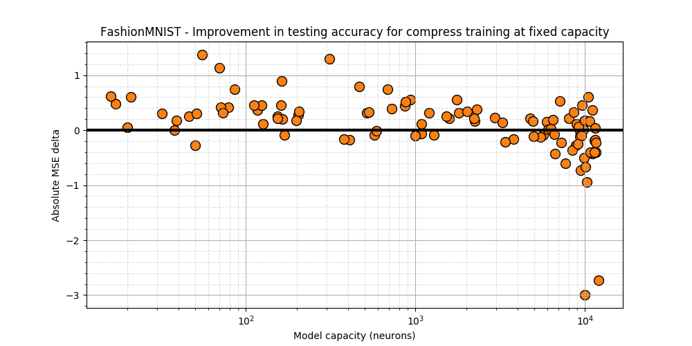 FashionMNIST - Testing acc diff. between Compress and static training