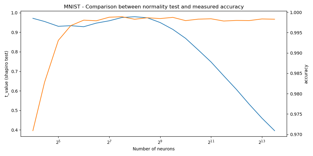 Comparison accuracy/normality