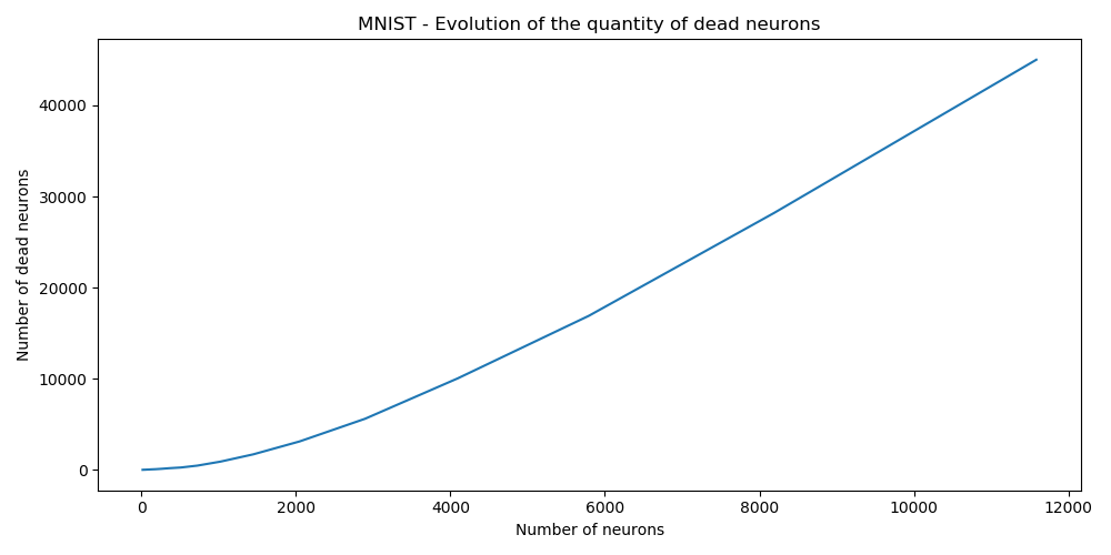 Number of dead neurons