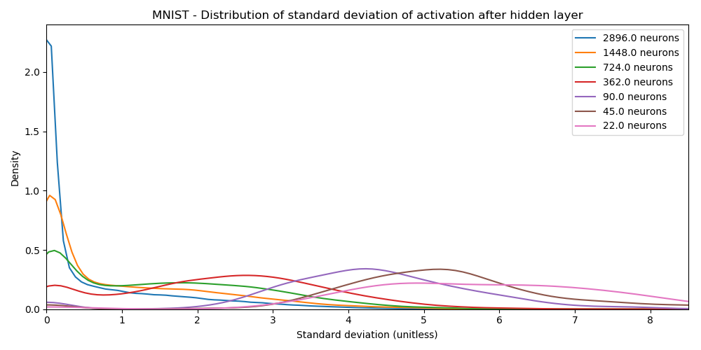 Distribution of Activations - MNIST