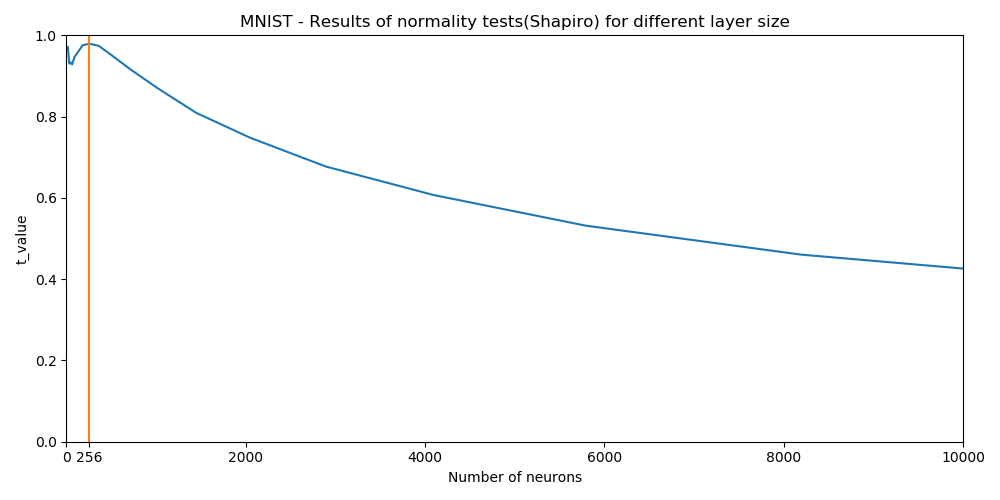 Results of normality test