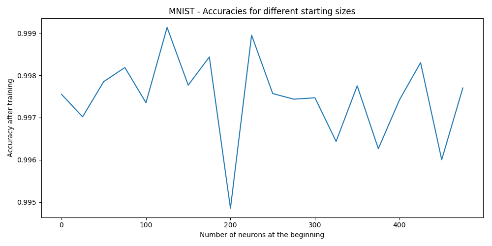 MNIST - accuracy convergence without l2 reg