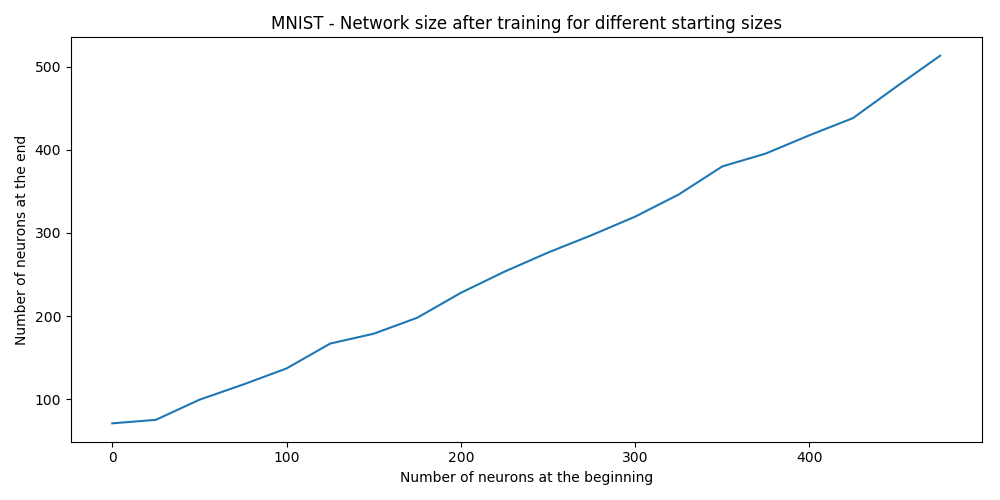 MNIST learned network size