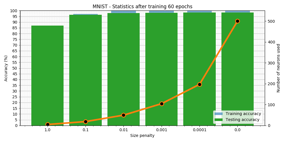 MNIST - simple sparse network training results