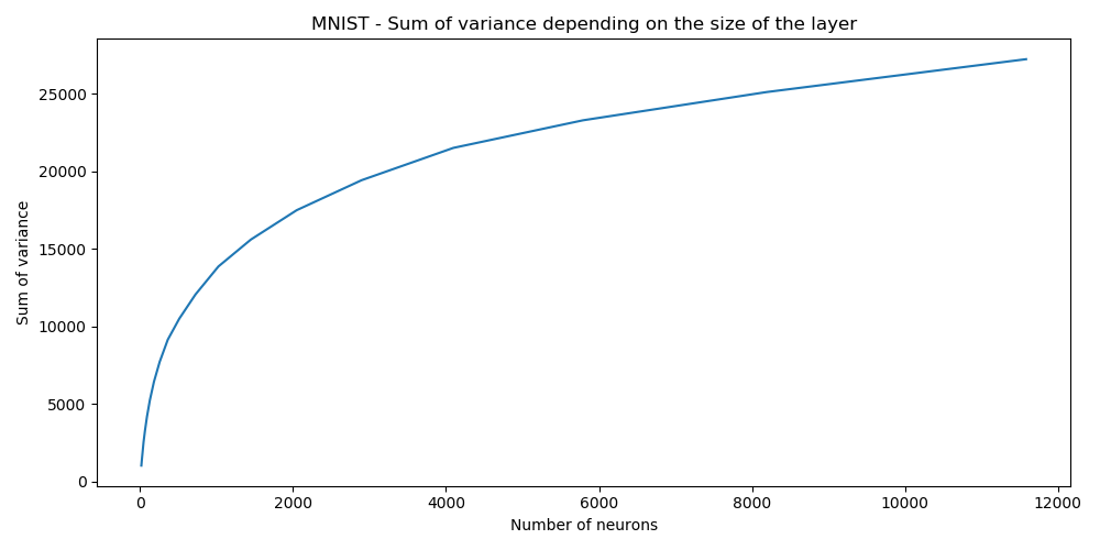 Total amount of variance