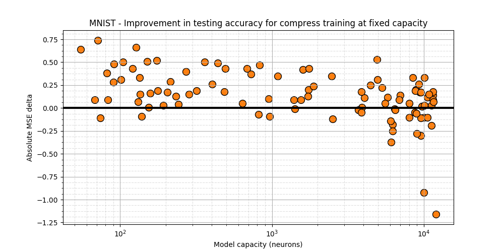 MNIST - Testing acc diff. between Compress and static training