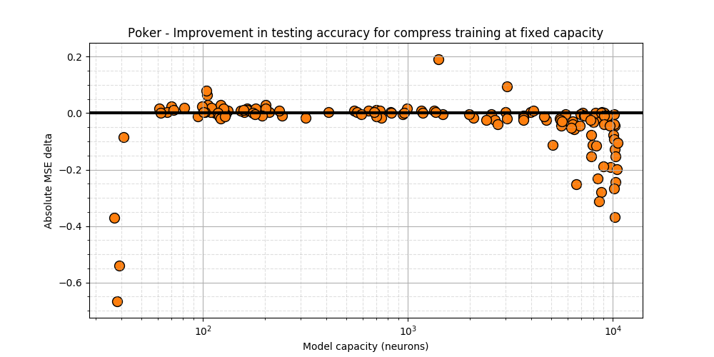 Poker - Testing acc diff. between Compress and static training