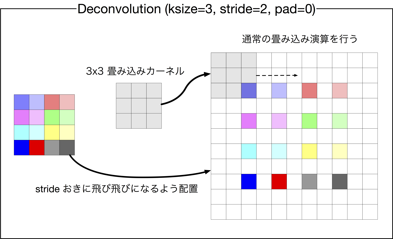 Deconvolution2Dの計算(pad=0の場合)