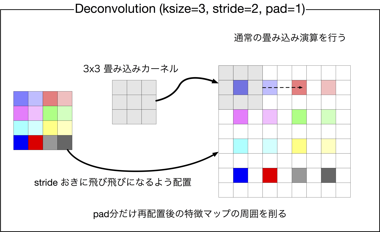 Deconvolution2Dの計算(pad=1の場合)