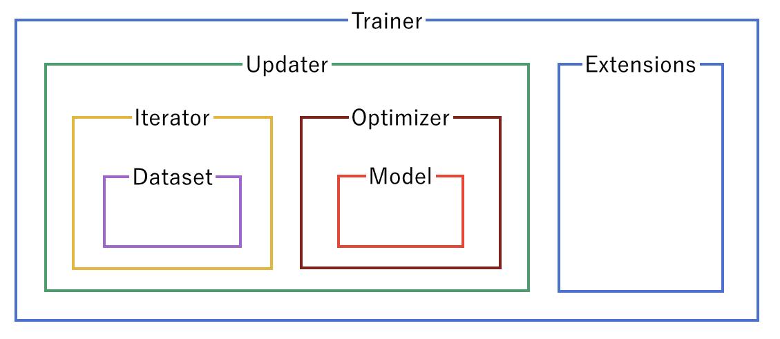 Trainer関連のコンポーネント間の関係