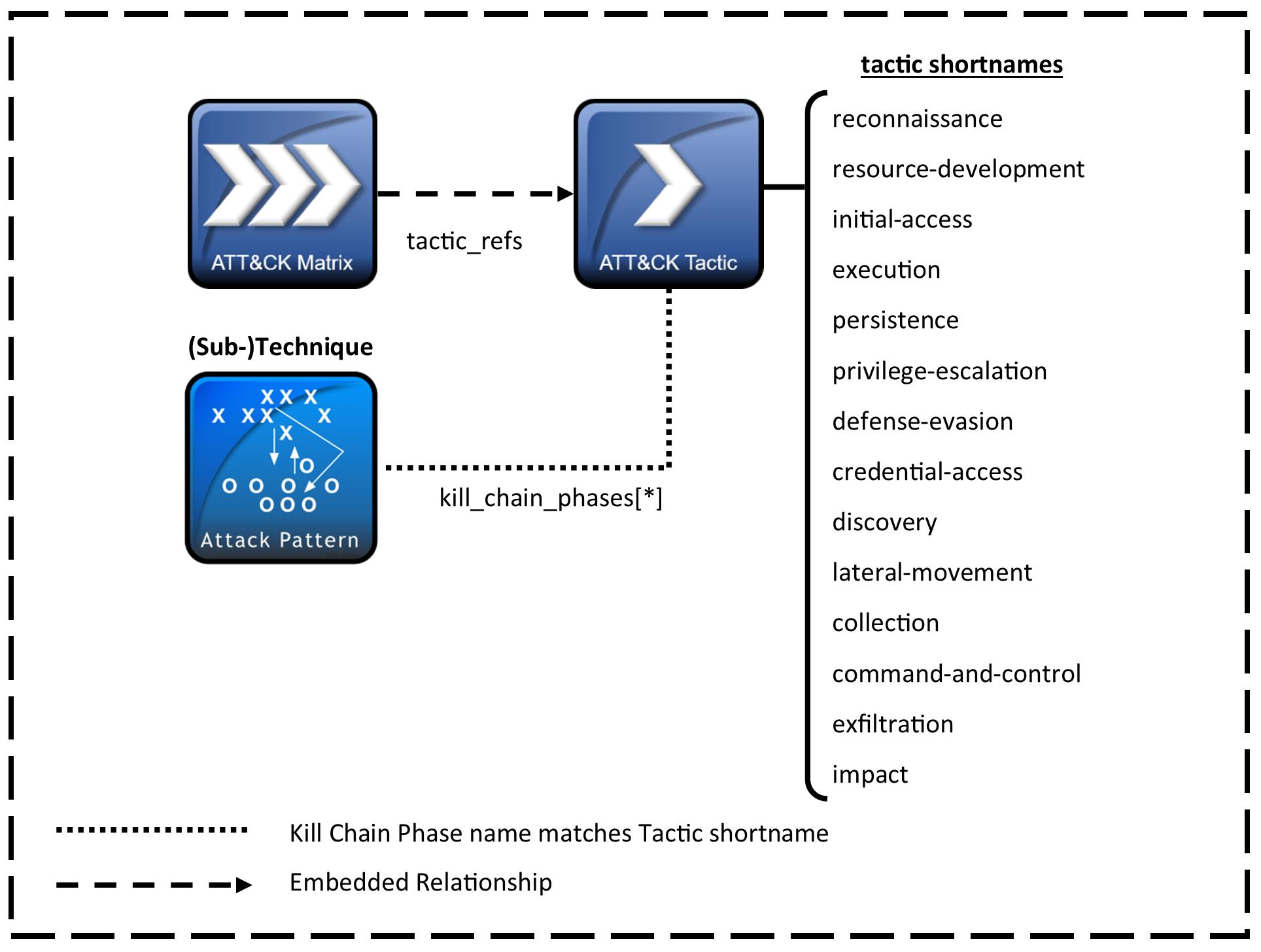 matrix, tactic and technique data model