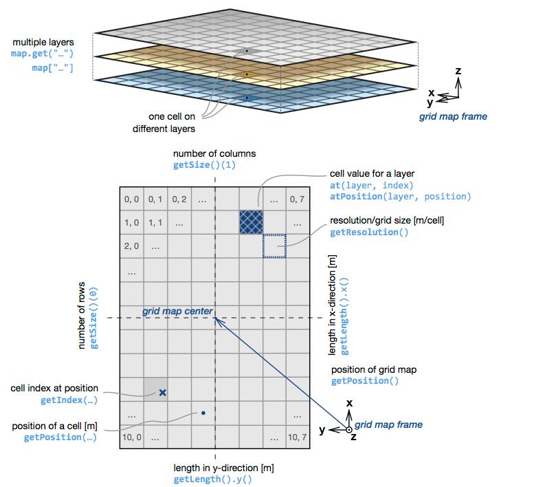 GridMap Basics