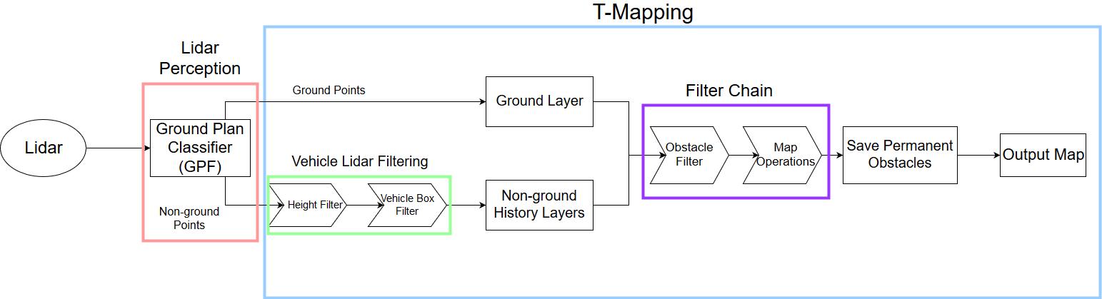 MappingPipeline