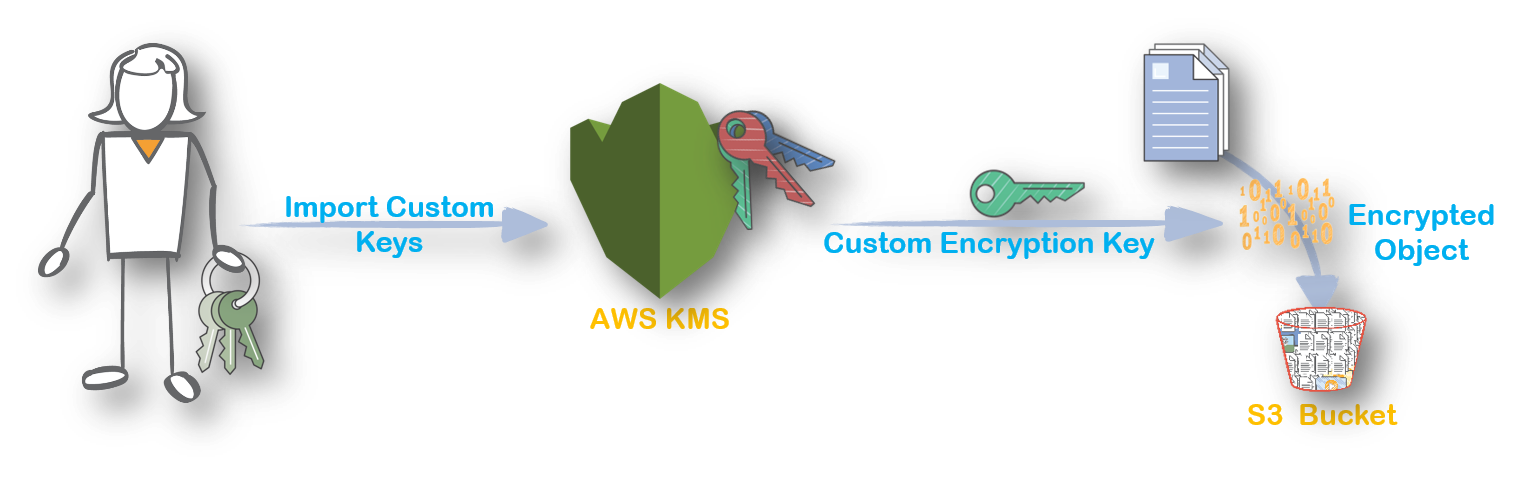 Aws kms key policy generator | Using Key Policies in AWS KMS