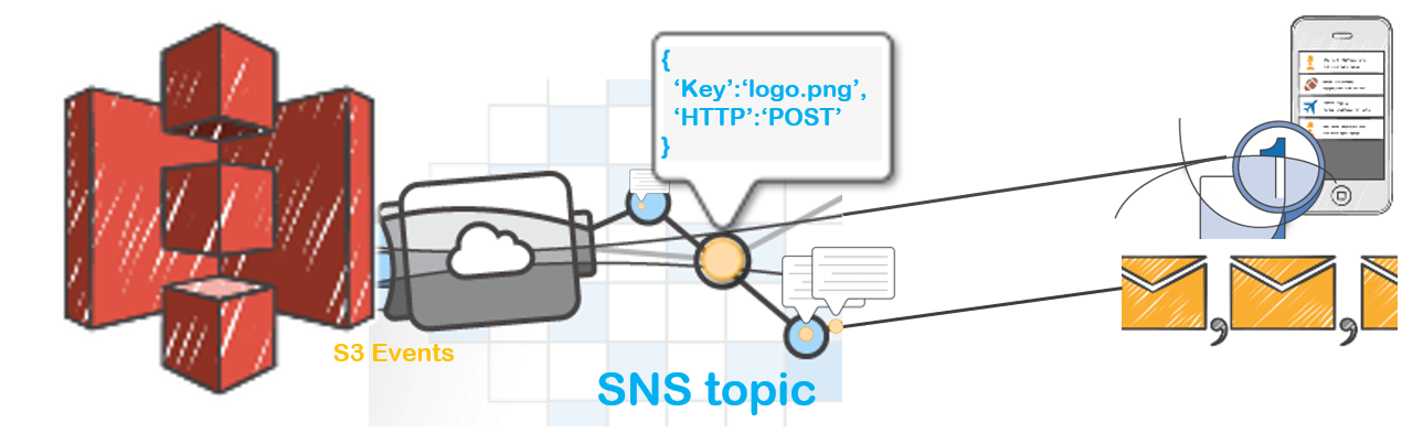 AWS-Demos/How-To/setup-s3-event-sns-notification at master