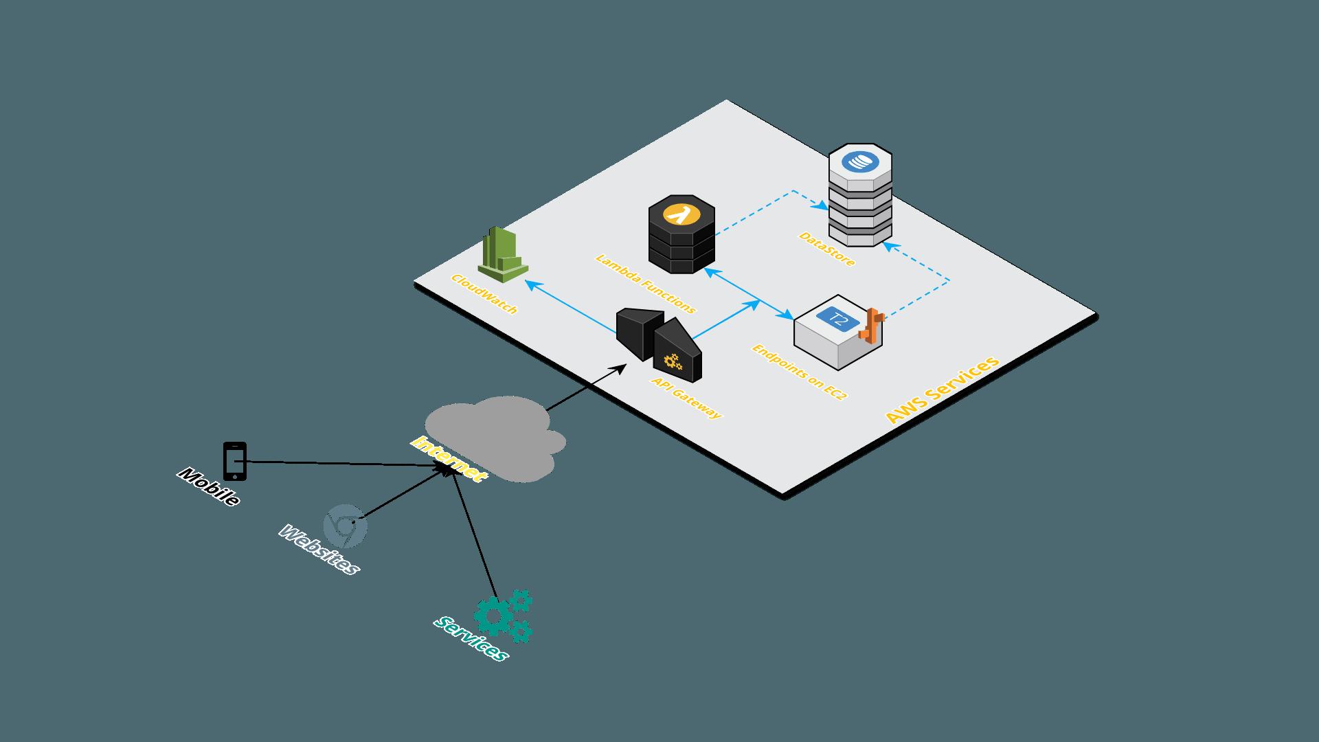 AWS-Demos/README MD at master · miztiik/AWS-Demos · GitHub