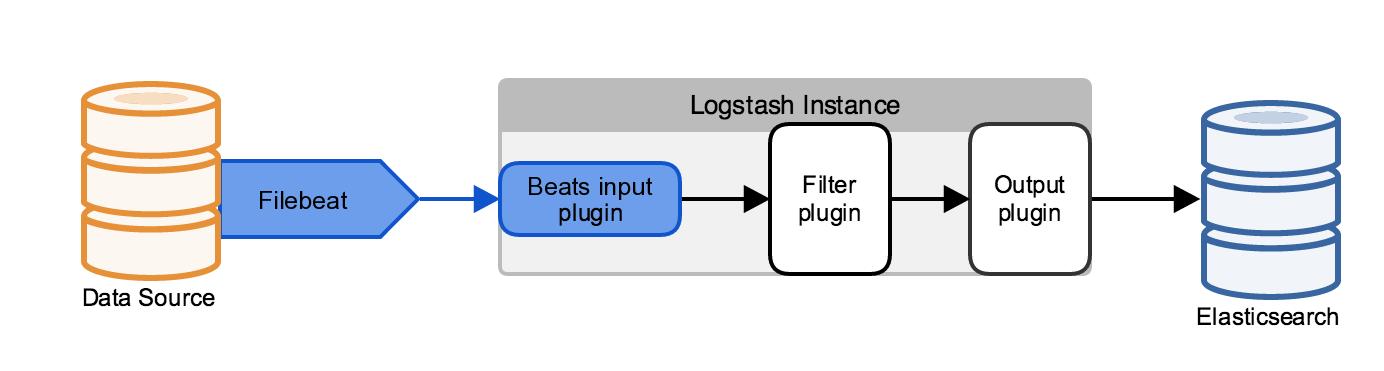 AWS-Demos/How-To/setup-elasticsearch-logstash at master · miztiik