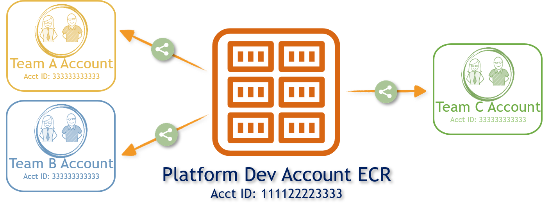 GitHub - miztiik/cross-account-ecr-access-control: Allow AWS Account