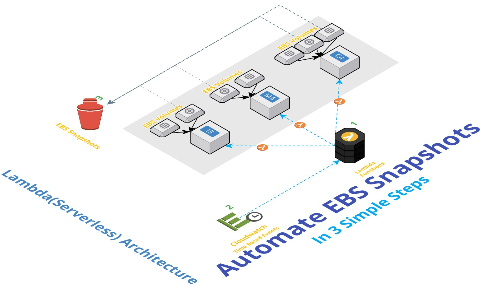 GitHub - miztiik/serverless-backup: A simple AWS Boto3