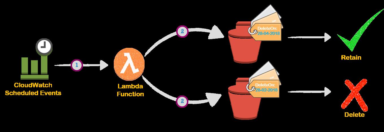 GitHub - miztiik/serverless-janitor-for-ami: An AWS Lambda