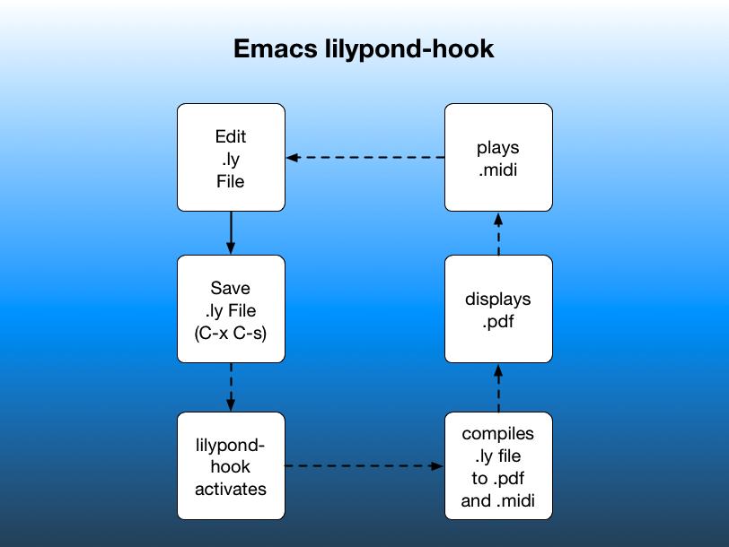 lilypond-hook!