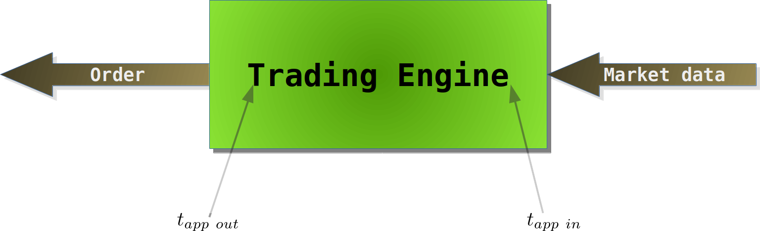 Simple latency diagram for a trading engine