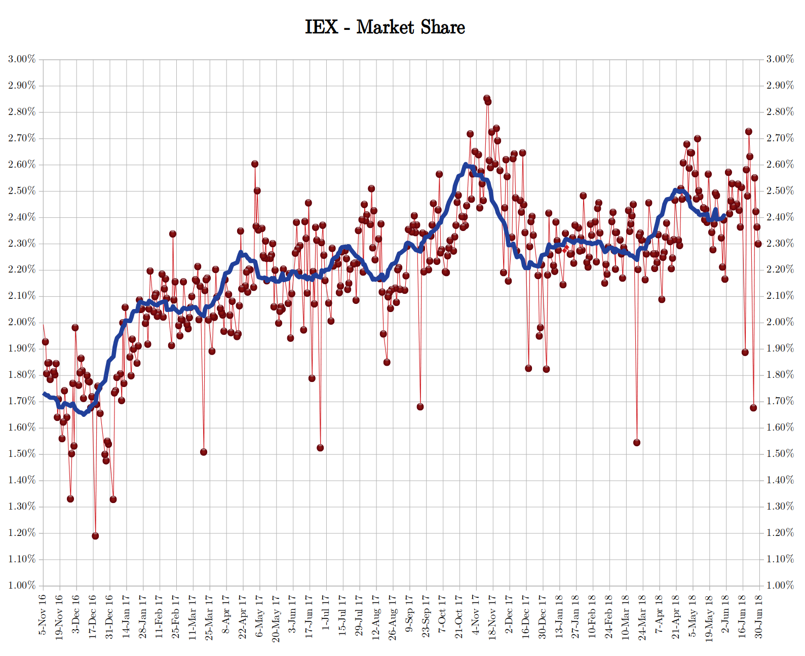 IEX - market share - or lack thereof