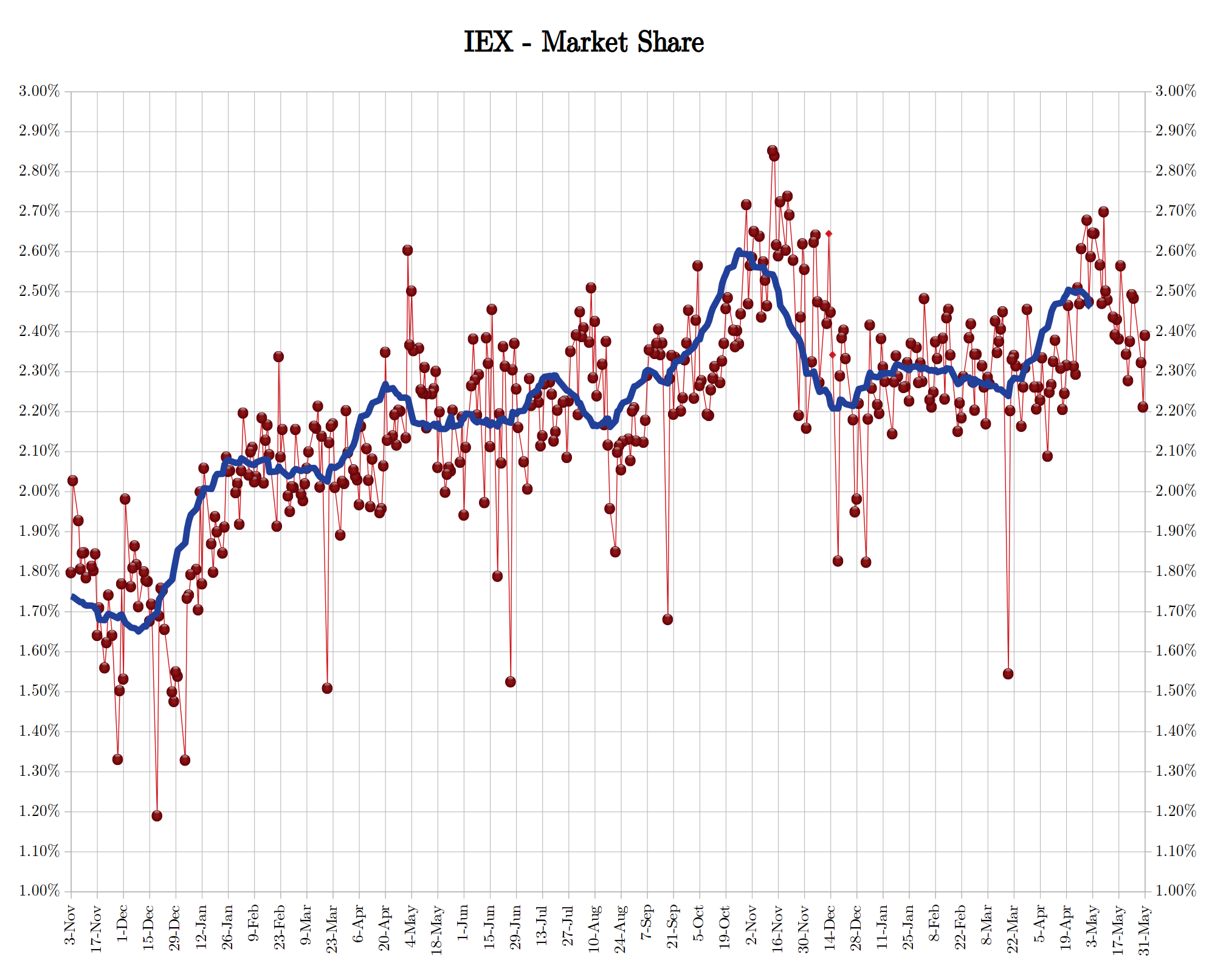IEX Market Share May 2018