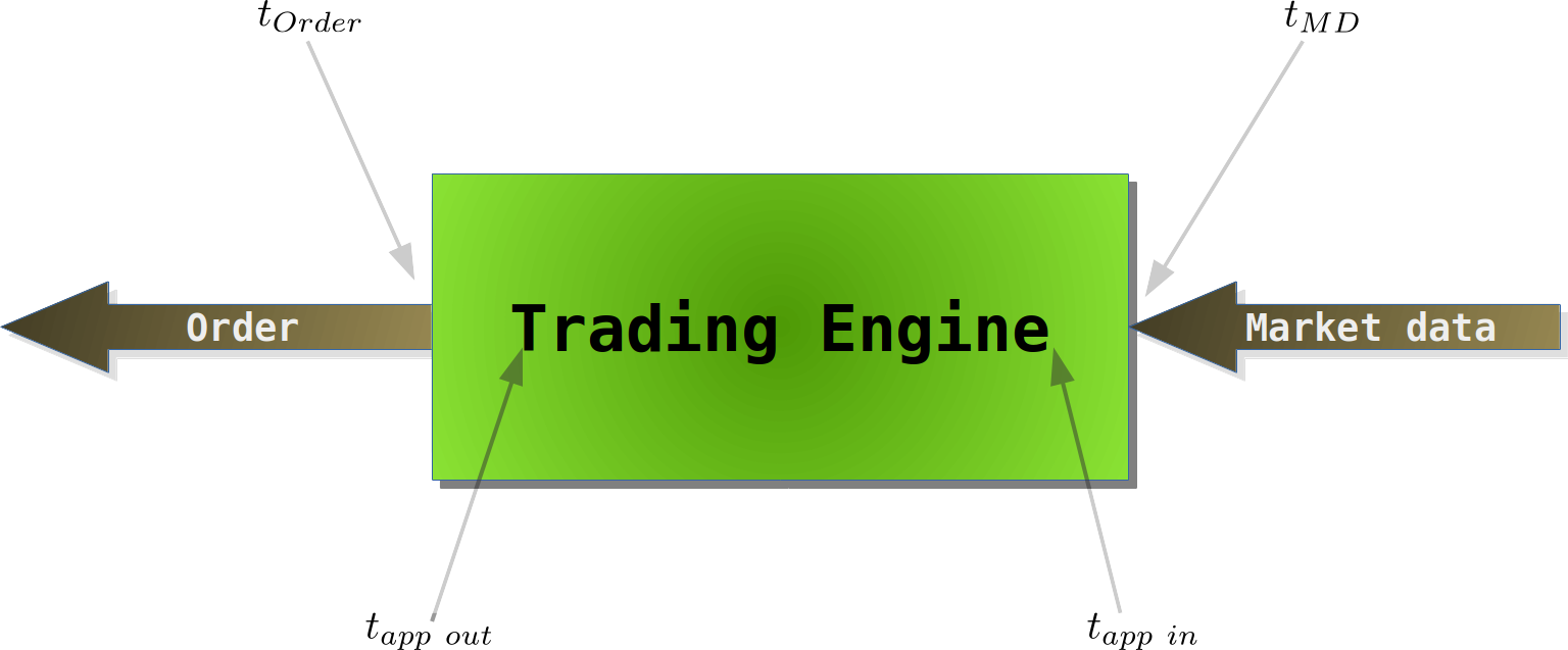 Simple tick to trade latency diagram for a trading engine