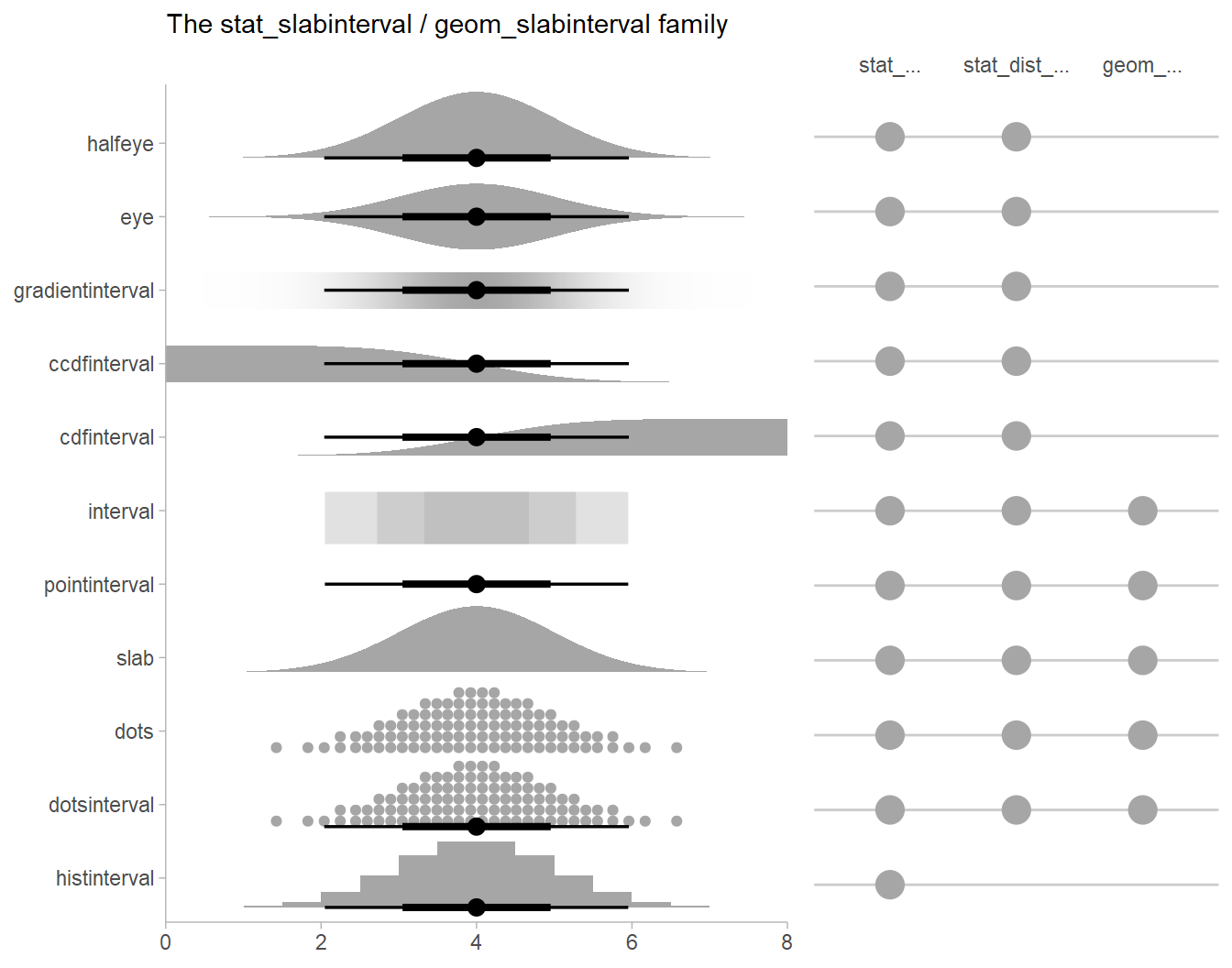 The slabinterval family of geoms and stats
