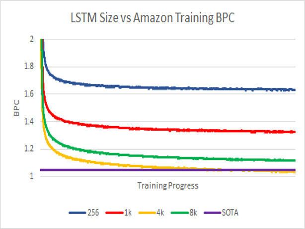BPC size training comparison