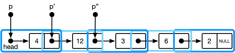Data model for indirect addressing